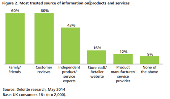 Deloitte research chart