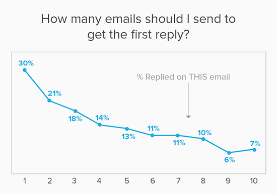 Graphic of how many emails you need to send before receiving a reply