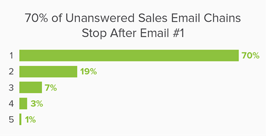 Chart of unanswered email chains percentages