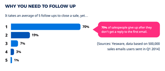 Email follow up stats by Yesware