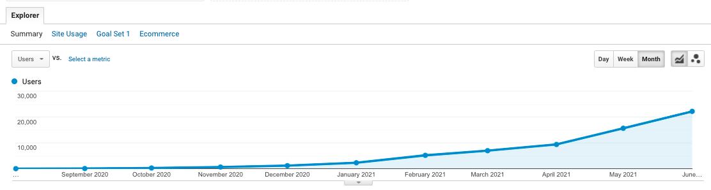 Growth in Google Analytics
