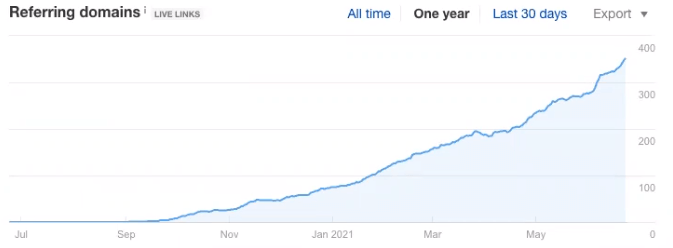 Referring domains in Google Analytics