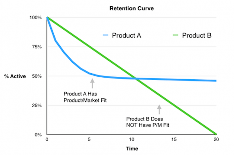 Retention Curve Chart